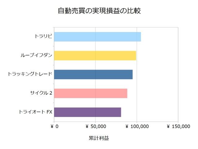 FX自動売買_実現損益の比較検証20210405