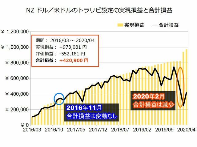NZドル米ドルのトラリピ設定の実績202004