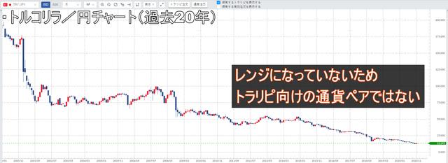 トルコリラ/円-レンジではない