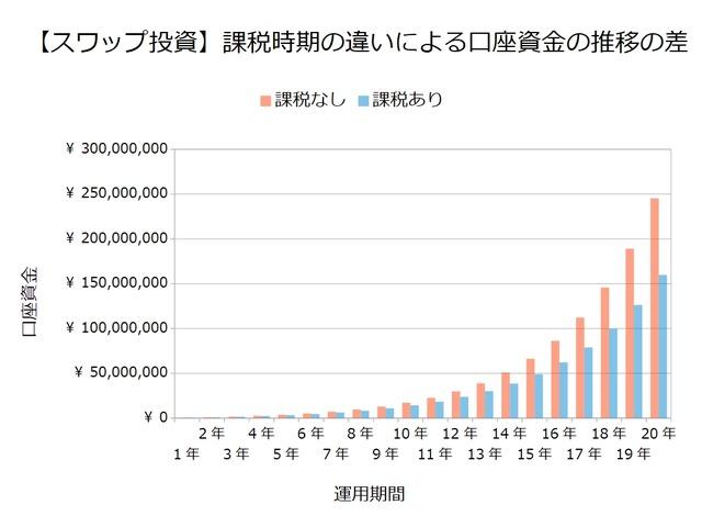 【スワップ投資】課税時期の違いによる口座資金の推移の差
