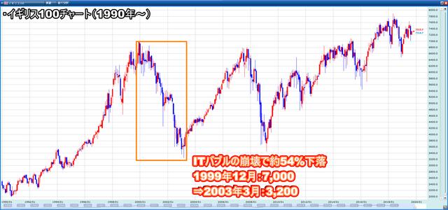 配当益のイギリス100と値上がり益のS&P500-イギリス100の積み立て