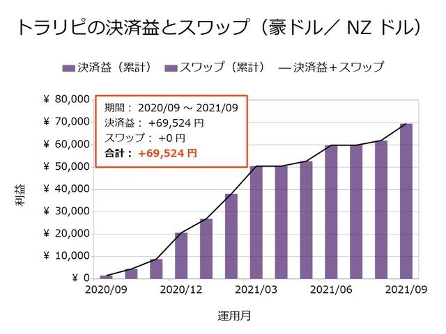 トラリピの決済益とスワップ-豪ドル/NZドル202109