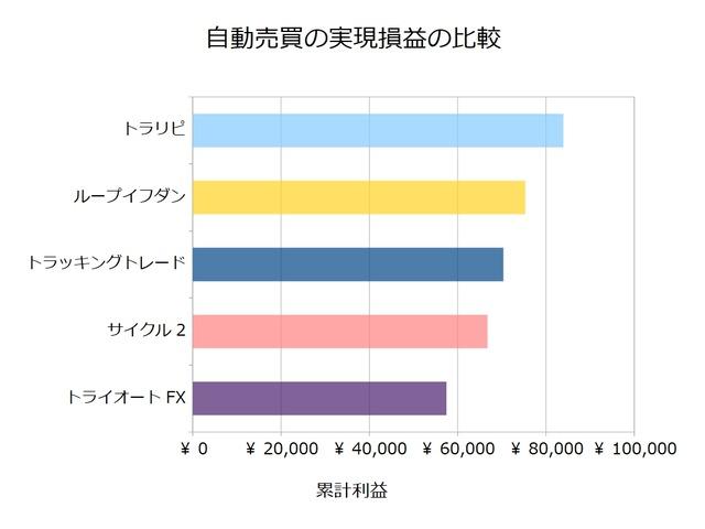 FX自動売買_実現損益の比較検証20201130