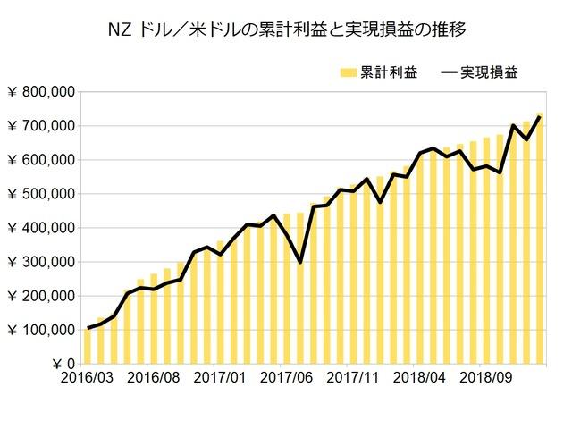 NZドル米ドルのトラリピ設定201901
