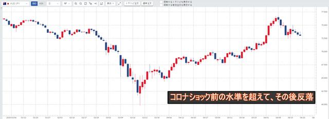 豪ドル/円