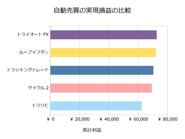 FX自動売買_実現損益の比較検証20190902