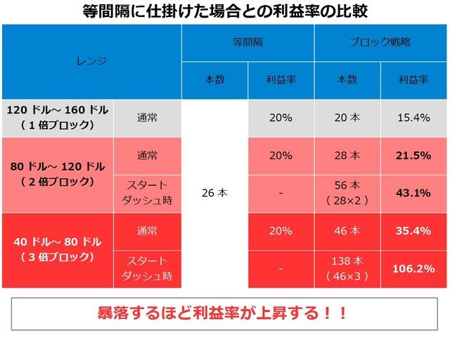 トライオートETFのブロック戦略-利益率の比較