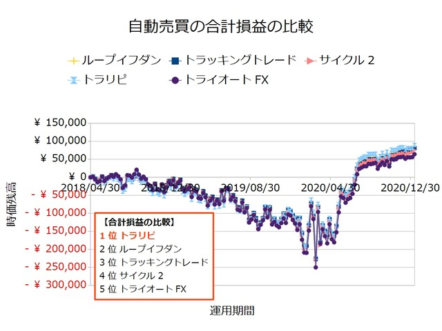 FX自動売買_合計損益の比較検証20210111