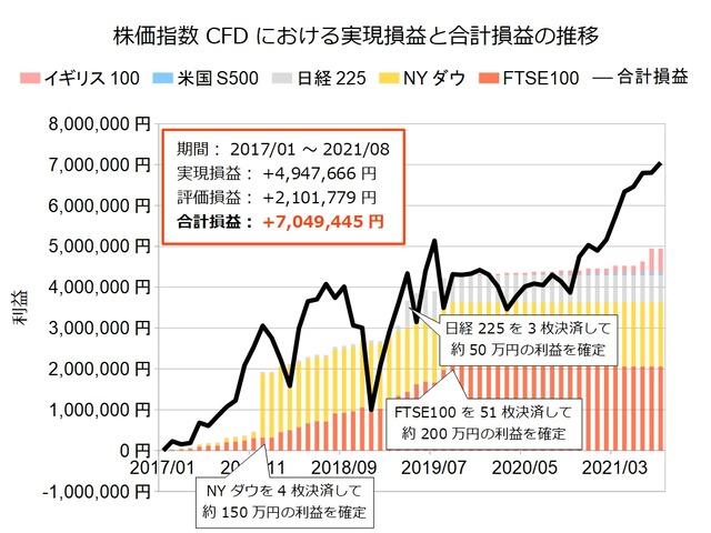 株価指数CFD積立実績20210823