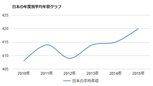 30代、40代、50代でセミリタイア!貯金1000万円~3000万円のモデルケース-日本の平均年収