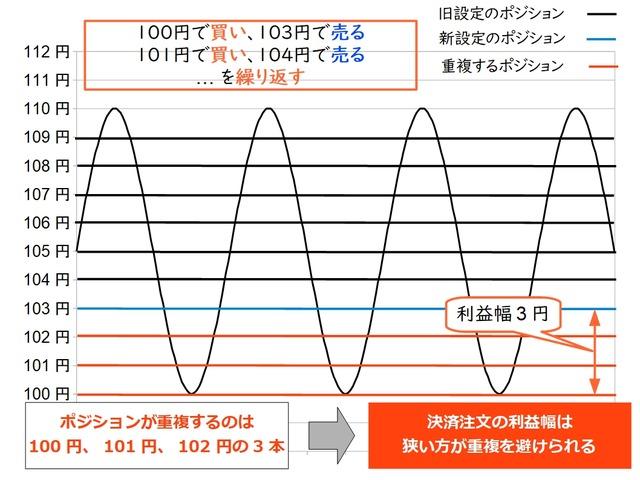 【メンテンナンス】トラリピの設定変更-ポジションの重複