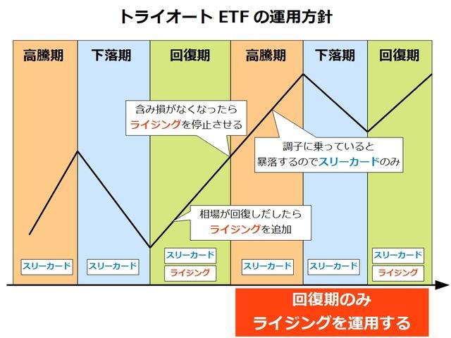 トライオートETFの運用方針