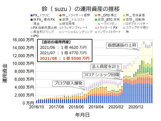 資産状況グラフ202108