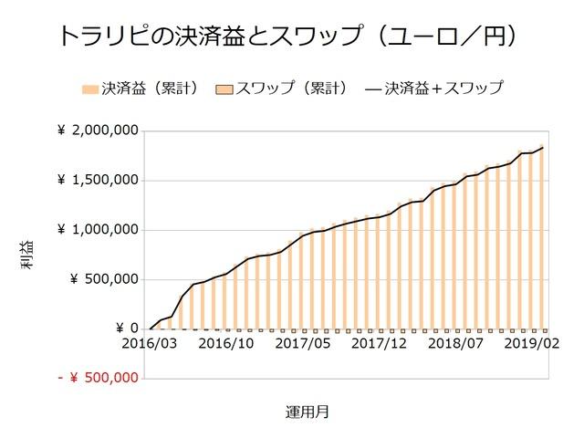 トラリピの決済益とスワップ_ユーロ円201903