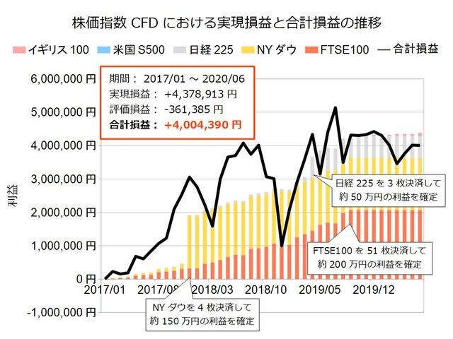株価指数CFD積立実績20200622