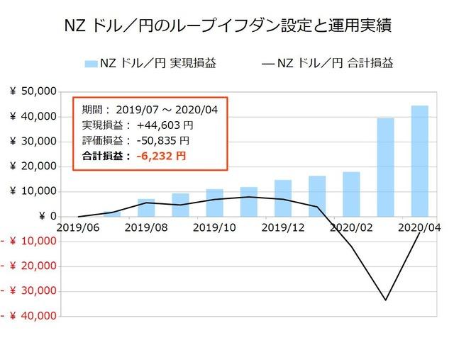 NZドル/円のループイフダン設定と運用実績202004