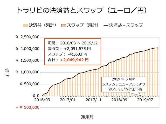 トラリピの決済益とスワップ-ユーロ/円201912