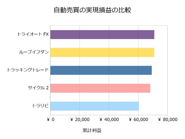 FX自動売買_実現損益の比較検証20190826
