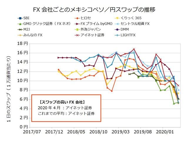 FX会社ごとのスワップ推移の比較-メキシコペソ/円202004