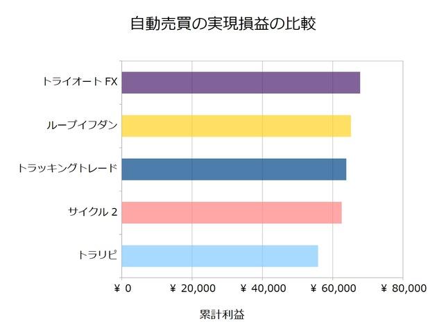 FX自動売買_実現損益の比較検証20190624