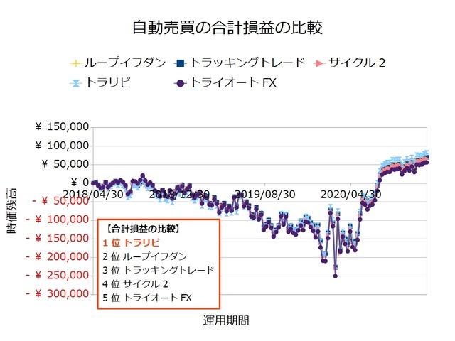 FX自動売買_合計損益の比較検証20201130