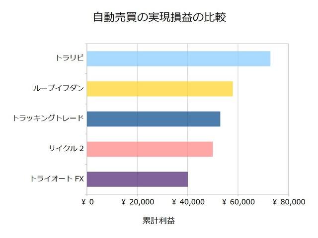 FX自動売買_実現損益の比較検証20200831