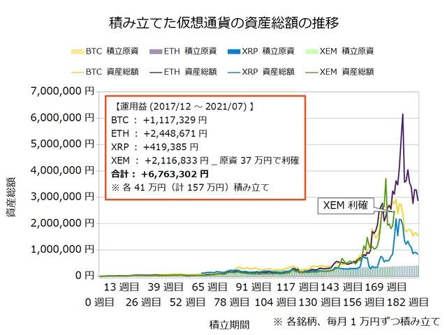 仮想通貨のドルコスト積立188週目
