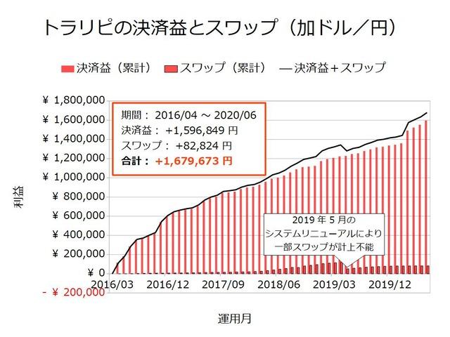 トラリピの決済益とスワップ-加ドル/円202006