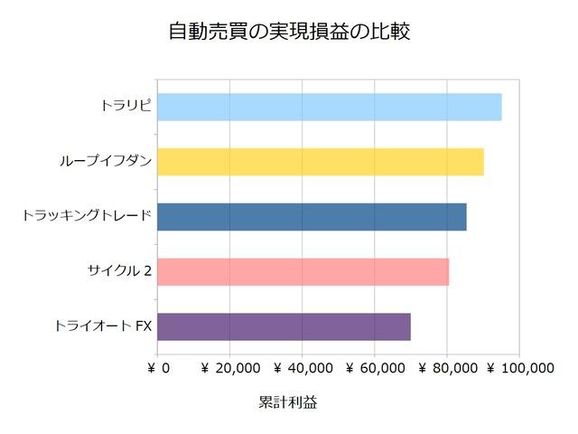 FX自動売買_実現損益の比較検証20210215