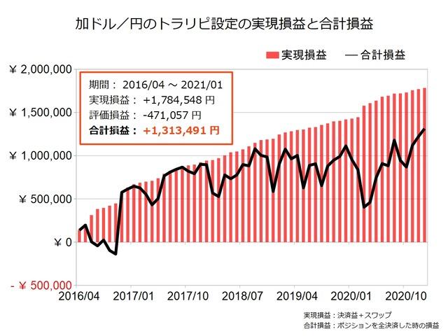 加ドル円のトラリピ設定の実績202101