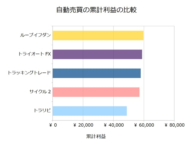 FX自動売買_累計利益の比較検証20190325