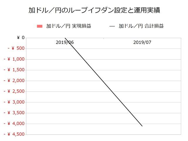 加ドル/円のループイフダン設定と運用実績201907