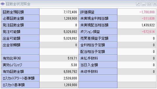 株価指数CFD