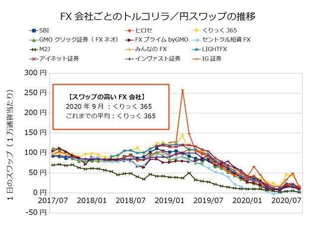 FX会社ごとのスワップ推移の比較-トルコリラ/円202009
