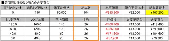 トライオートETF-等間隔に仕掛けた場合の注文本数
