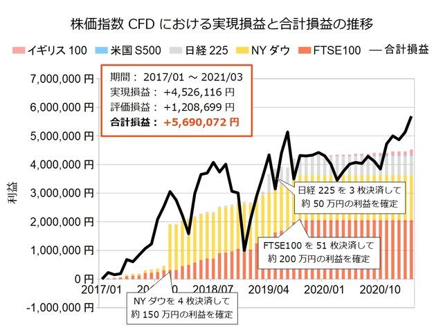 株価指数CFD積立実績202103