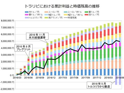 トラリピ月次グラフ用201806