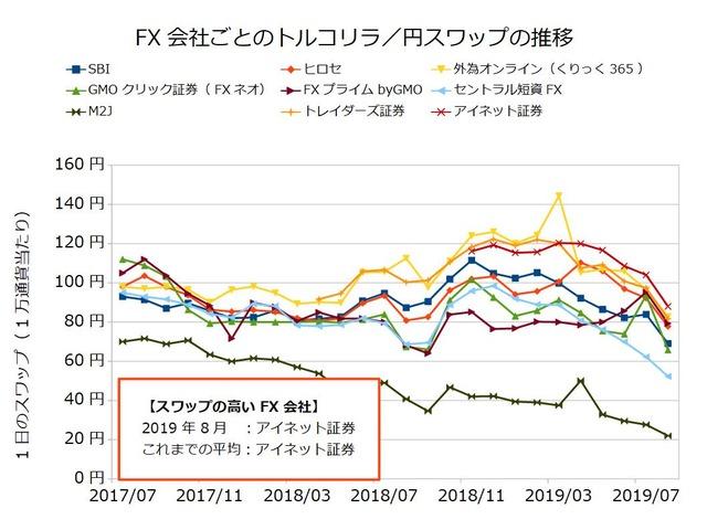 FX会社ごとのスワップ推移の比較-トルコリラ/円201908