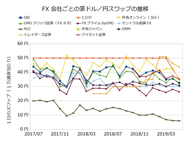 FX会社ごとのスワップ推移の比較-豪ドル/円201905