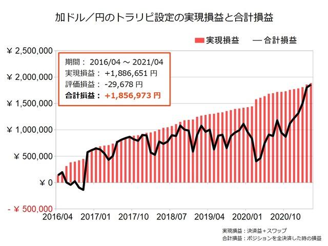 加ドル円のトラリピ設定の実績202104