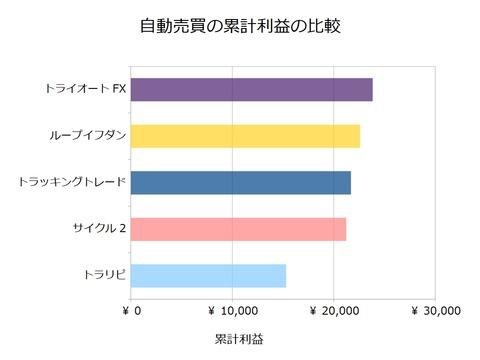 FX自動売買_累計利益の比較検証20180806