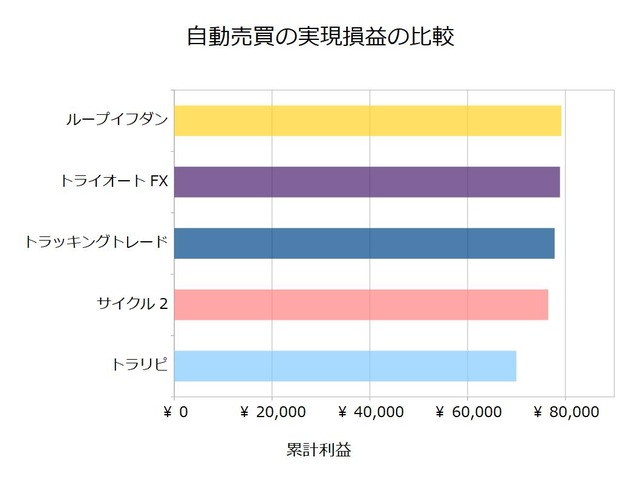 FX自動売買_実現損益の比較検証20191230
