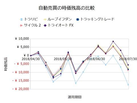 FX自動売買_時価残高の比較検証20180730