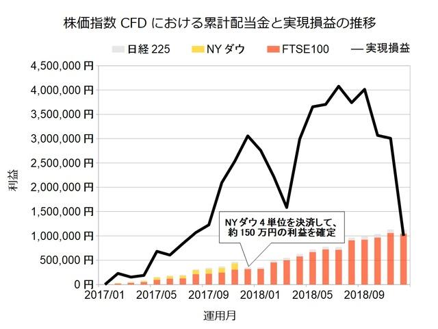 株価指数CFD201812