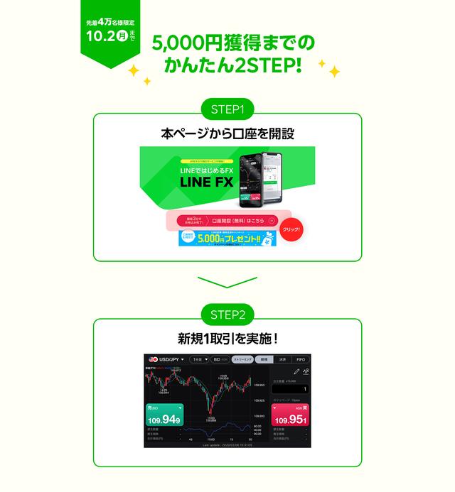 LINE FX(ラインFX)キャンペーン-条件延長