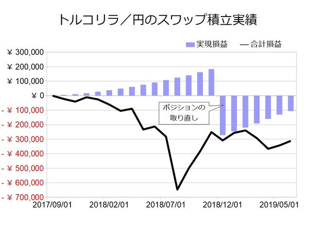 スワップ積立実績-トルコリラ/円201906