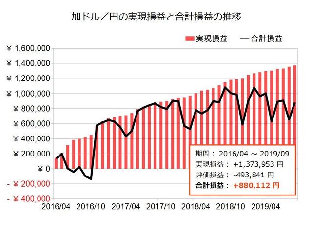 加ドル円のトラリピ設定の実績201909