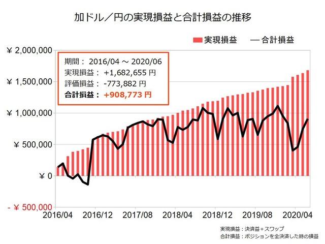 加ドル円のトラリピ設定の実績202006