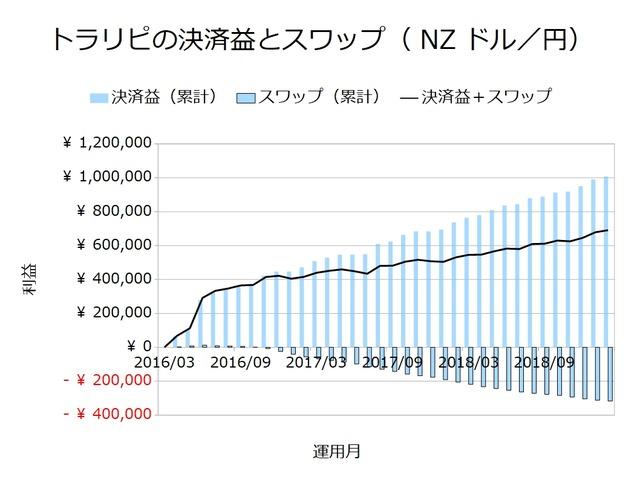 トラリピの決済益とスワップ_NZドル円201902