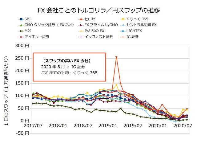 FX会社ごとのスワップ推移の比較-トルコリラ/円202008